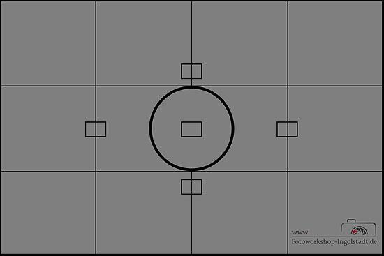Mehrfeldmessung Integralmessung Belichtungsmessung