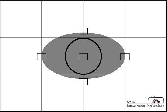 Mittenbetonte Integralmessung Belichtungsmessung Objektmessung Fotografie Fotokurs